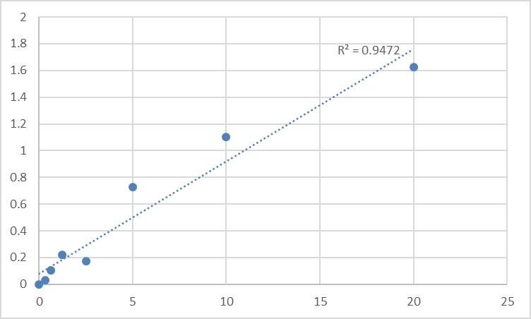 Fig.1. Rat Period circadian protein homolog 2 (PER2) Standard Curve.