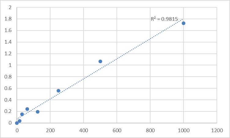 Fig.1. Rat Pentosidine (PTD) Standard Curve.