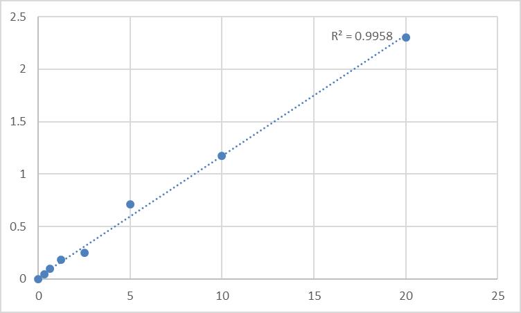 Fig.1. Rat Platelet-derived growth factor D (PDGFD) Standard Curve.