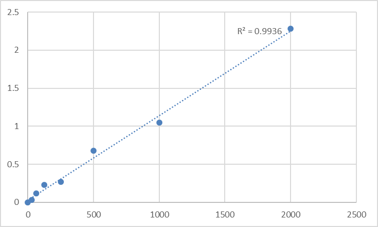 Fig.1. Rat Platelet-derived growth factor-B (PDGF-B) Standard Curve.