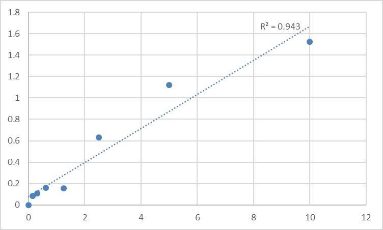 Fig.1. Rat Proprotein convertase subtilisin/kexin type 6 (PCSK6) Standard Curve.