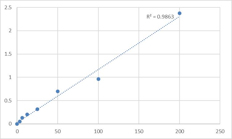 Fig.1. Rat Neuroendocrine convertase 1 (PCSK1) Standard Curve.