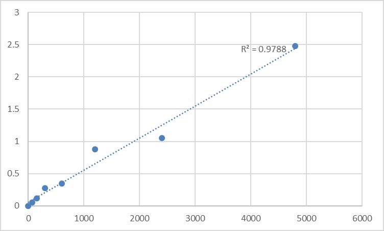 Fig.1. Rat Serine/threonine-protein kinase PAK 3 (PAK3) Standard Curve.