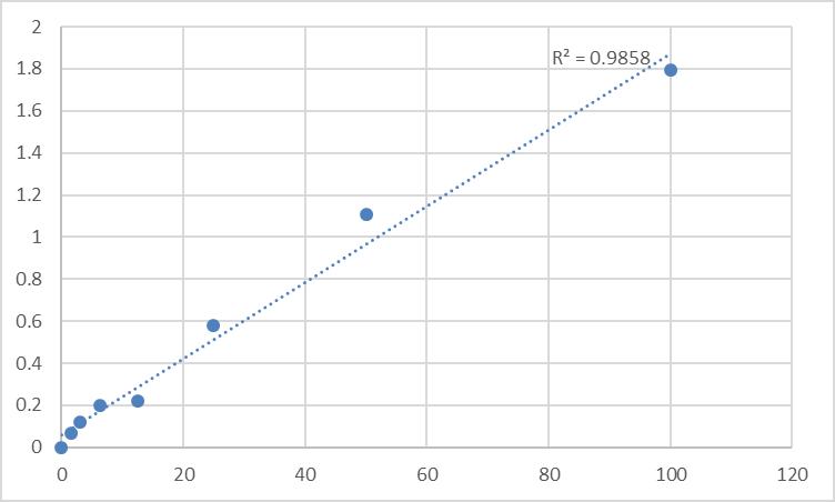 Fig.1. Rat Platelet activating factor (PAF) Standard Curve.