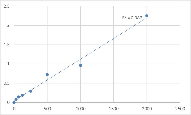 Fig.1. Rat N-terminal procollagen III propeptide (PIIINP) Standard Curve.