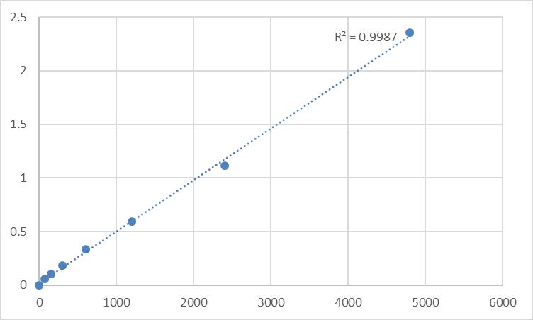 Fig.1. Rat Nuclear receptor coactivator 2 (NCOA2) Standard Curve.