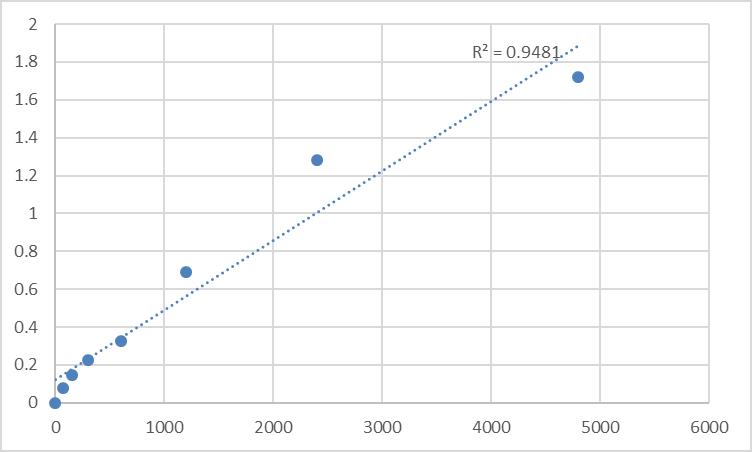 Fig.1. Rat N-acetylaspartate synthetase (NAT8L) Standard Curve.