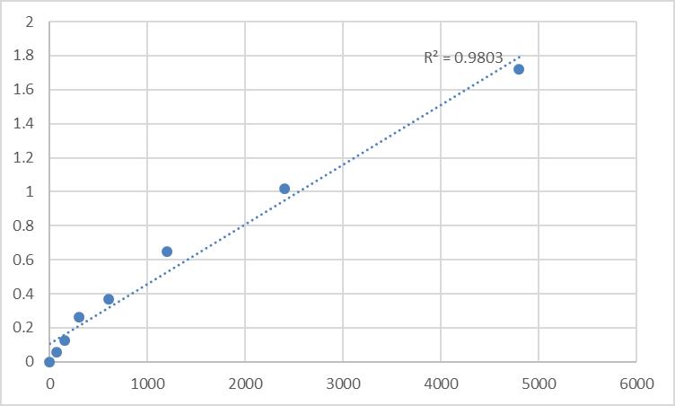 Fig.1. Rat Probable N-acetyltransferase 8 (NAT8) Standard Curve.