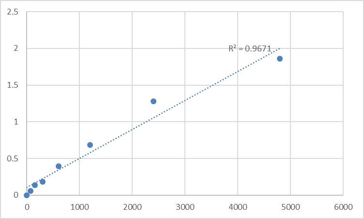 Fig.1. Rat Arylamine N-acetyltransferase 1 (NAT1) Standard Curve.