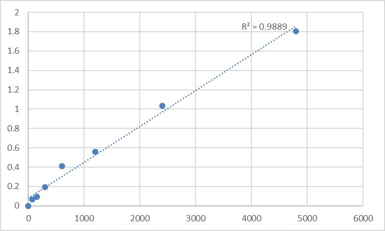 Fig.1. Rat Nuclear autoantigenic sperm protein (NASP) Standard Curve.