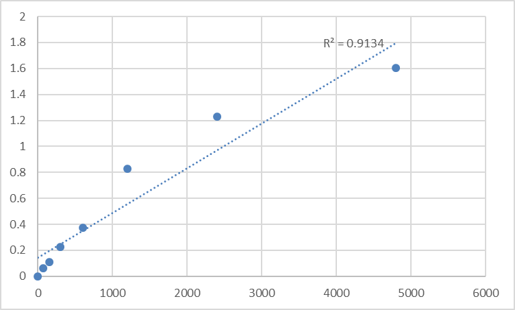 Fig.1. Rat Nicotinamide phosphoribosyltransferase (NAMPT) Standard Curve.