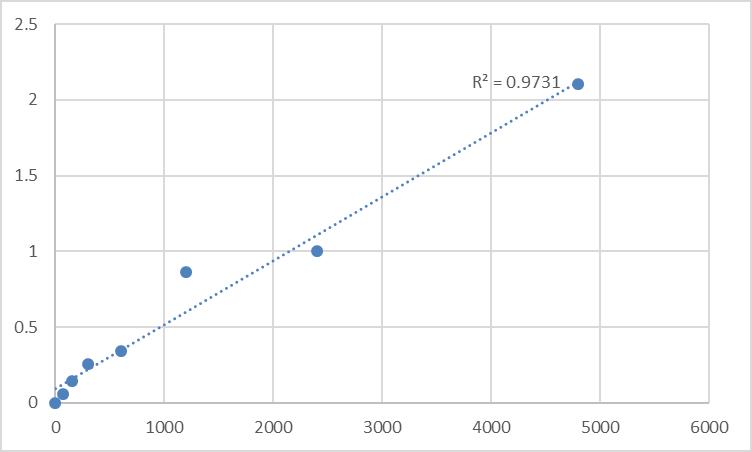 Fig.1. Rat Sodium leak channel non-selective protein (NALCN) Standard Curve.