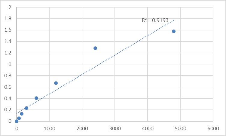 Fig.1. Rat Alpha-N-acetylgalactosaminidase (NAGA) Standard Curve.
