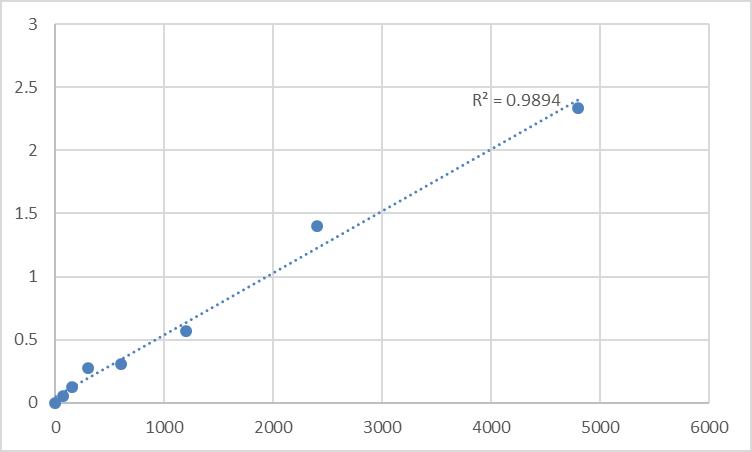 Fig.1. Rat N-acetyl-β-D-glucosaminidase (NAG) Standard Curve.