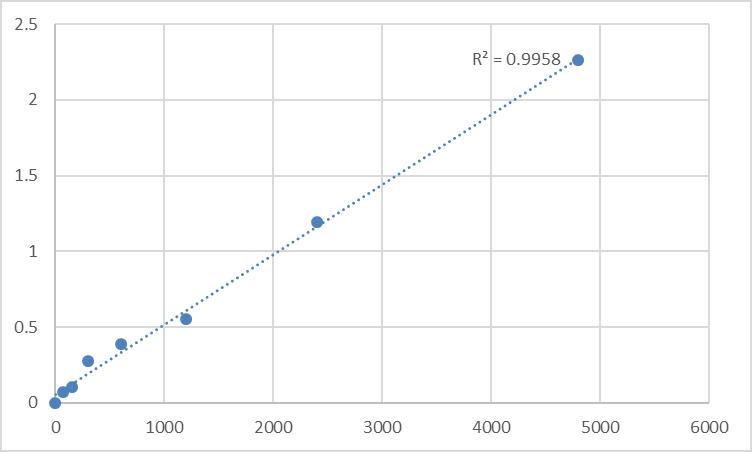 Fig.1. Rat H/ACA ribonucleoprotein complex non-core subunit NAF1 (NAF1) Standard Curve.