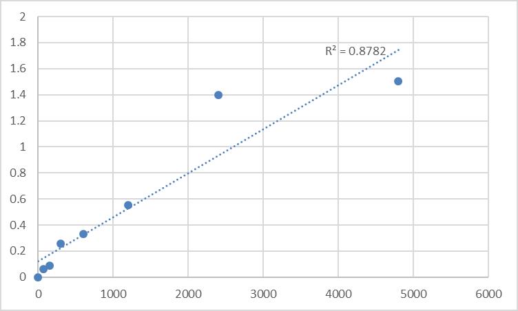 Fig.1. Rat Nicotinamide adenine dinucleotide phosphate (NADPH) Standard Curve.