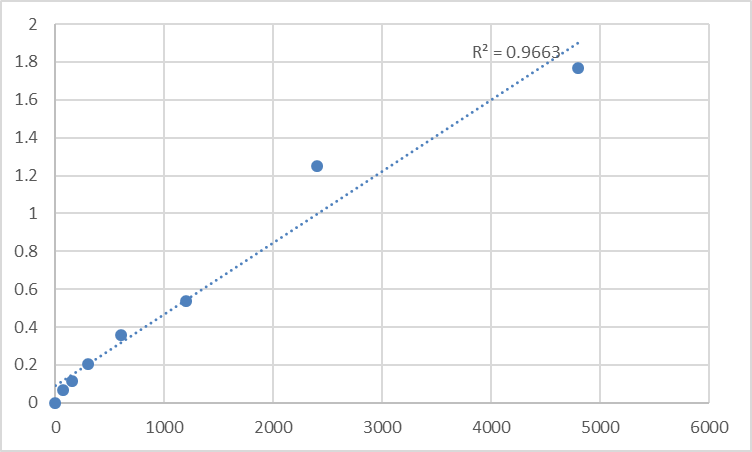 Fig.1. Rat Noradrenaline (NA) Standard Curve.