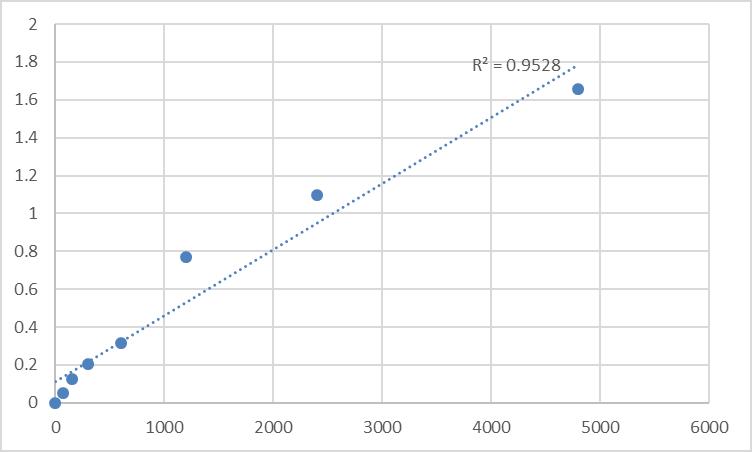 Fig.1. Rat Histone acetyltransferase MYST2 (MYST2) Standard Curve.