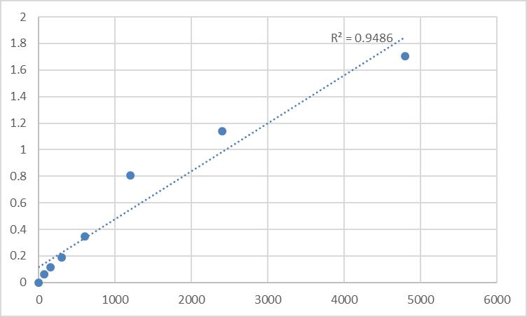 Fig.1. Rat Rab effector MyRIP (MYRIP) Standard Curve.