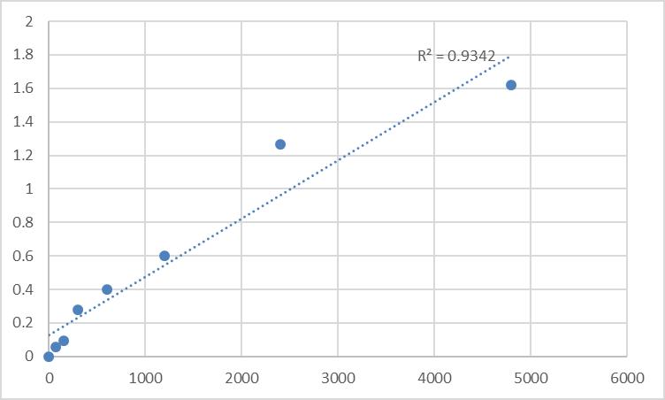 Fig.1. Rat Myocardin (MYOCD) Standard Curve.