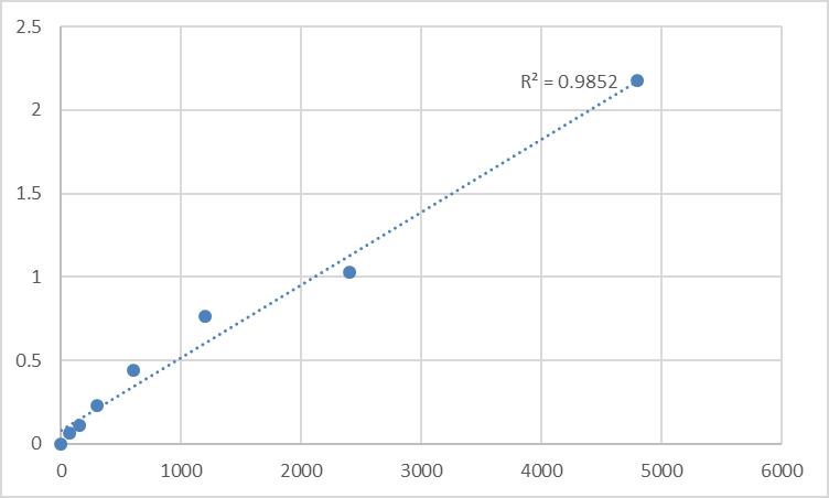 Fig.1. Rat Myosin-IXb (MYO9B) Standard Curve.