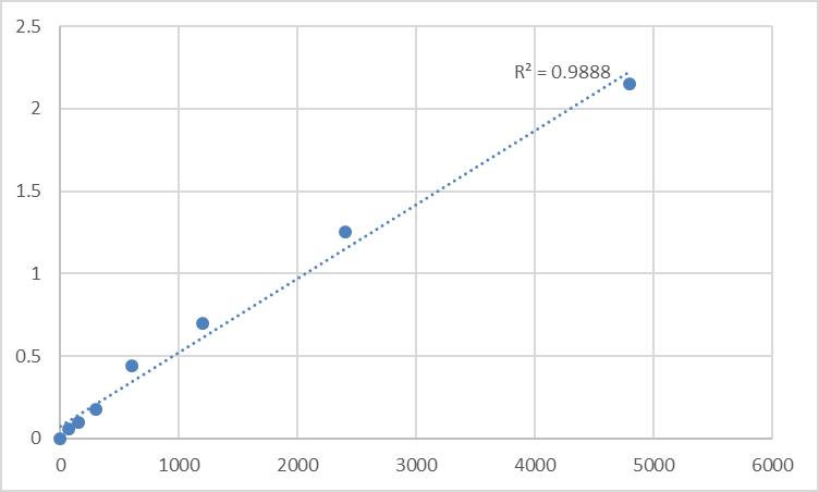 Fig.1. Rat Myosin-IXa (MYO9A) Standard Curve.