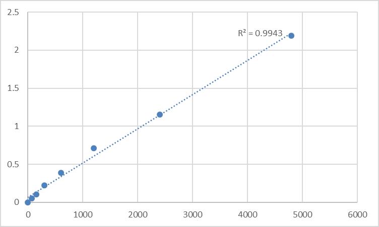Fig.1. Rat Myosin-Vb (MYO5B) Standard Curve.
