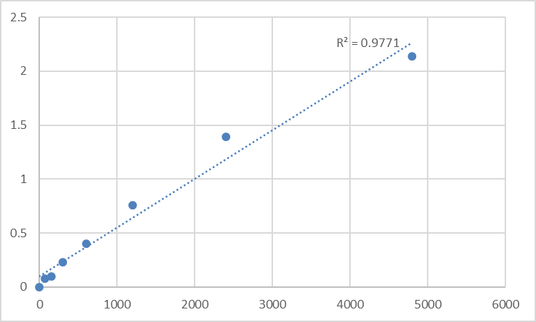 Fig.1. Rat Myosin-Ib (MYO1B) Standard Curve.