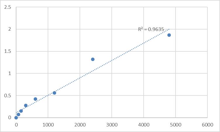 Fig.1. Rat Myosin-XVI (MYO16) Standard Curve.