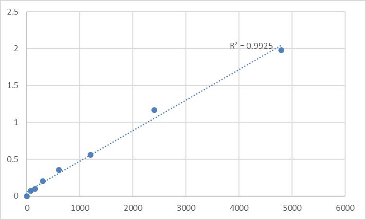 Fig.1. Rat Myosin light chain 4 (MYL4) Standard Curve.