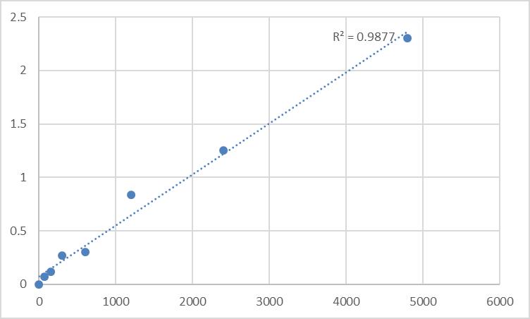 Fig.1. Rat Myosin light chain 3 (MYL3) Standard Curve.