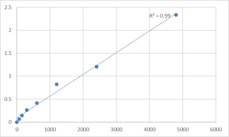 Fig.1. Rat Mucin-5 subtype AC (MUC5AC) Standard Curve.
