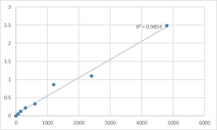 Fig.1. Rat Mucin-4 (MUC4) Standard Curve.