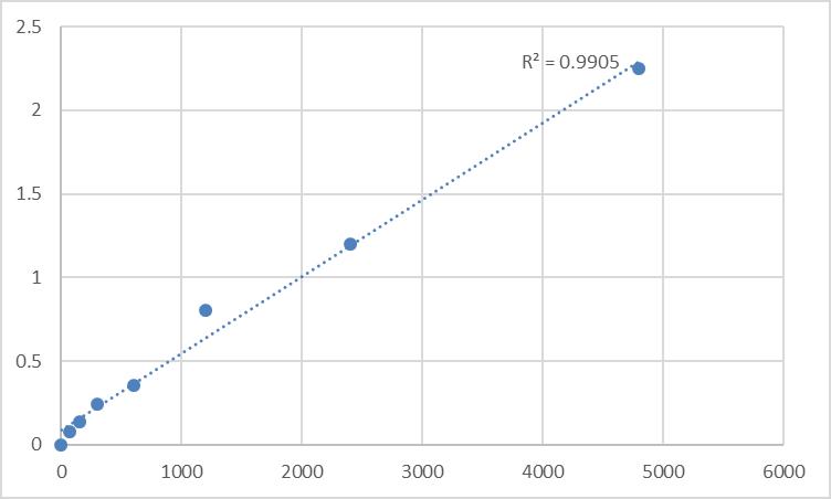 Fig.1. Rat Mucin-13 (MUC13) Standard Curve.