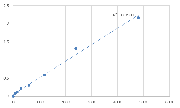 Fig.1. Rat Melatonin receptor type 1B (MTNR1B) Standard Curve.