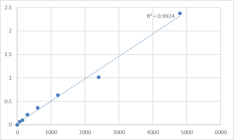 Fig.1. Rat Myotubularin-related protein 12 (MTMR12) Standard Curve.