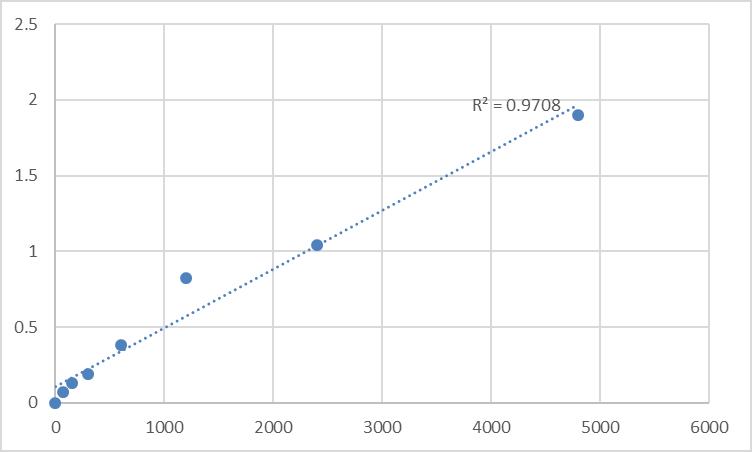 Fig.1. Rat Myotubularin (MTM1) Standard Curve.