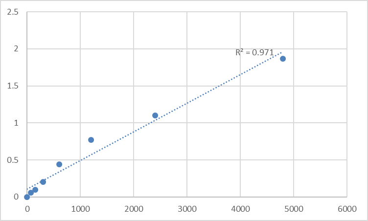 Fig.1. Rat Metallothionein-3 (MT3) Standard Curve.
