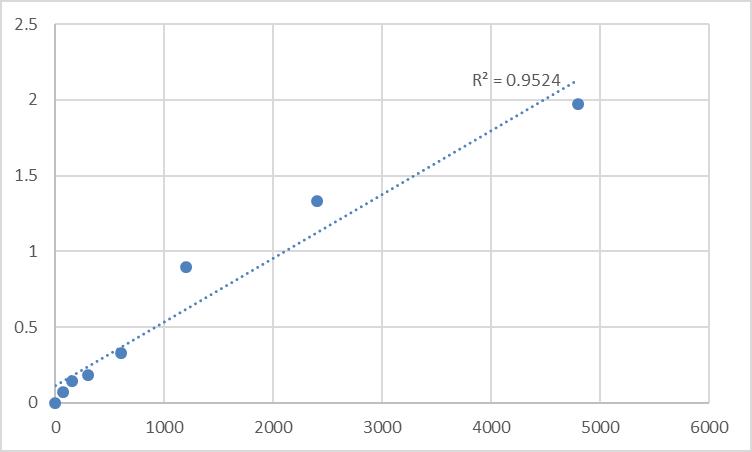 Fig.1. Rat Metallothionein-2 (MT-2) Standard Curve.