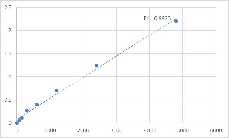 Fig.1. Rat C-type mannose receptor 2 (MRC2) Standard Curve.