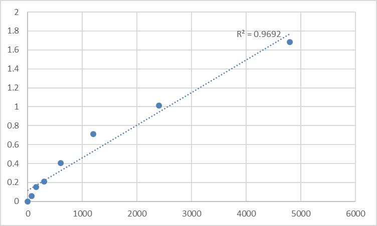 Fig.1. Rat Protein Mpv17 (MPV17) Standard Curve.