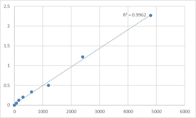 Fig.1. Rat Metallophosphoesterase MPPED2 (MPPED2) Standard Curve.