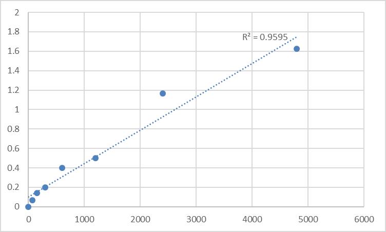 Fig.1. Rat MAGUK p55 subfamily member 7 (MPP7) Standard Curve.