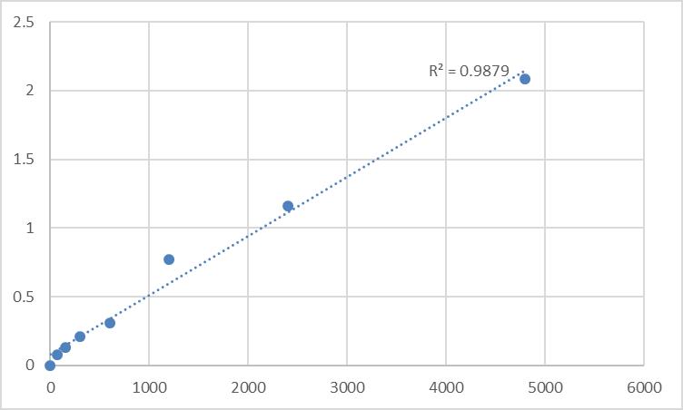 Fig.1. Rat Macrophage-expressed gene 1 protein (MPEG1) Standard Curve.