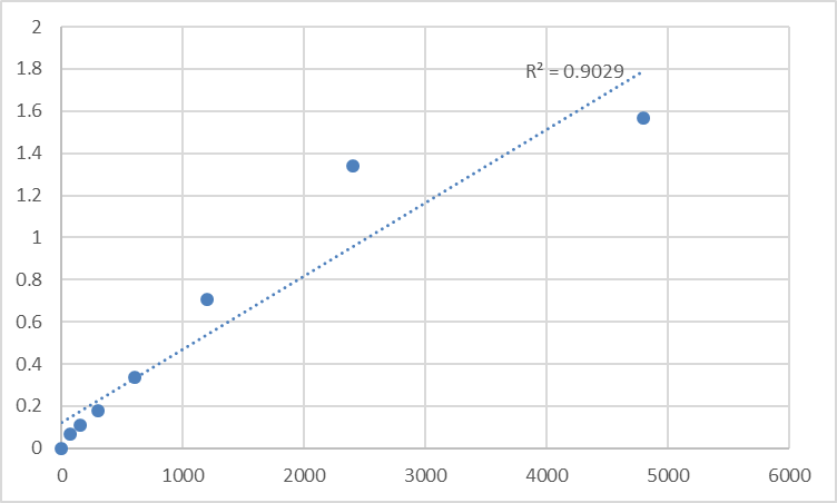Fig.1. Rat Meiosis-specific nuclear structural protein 1 (MNS1) Standard Curve.