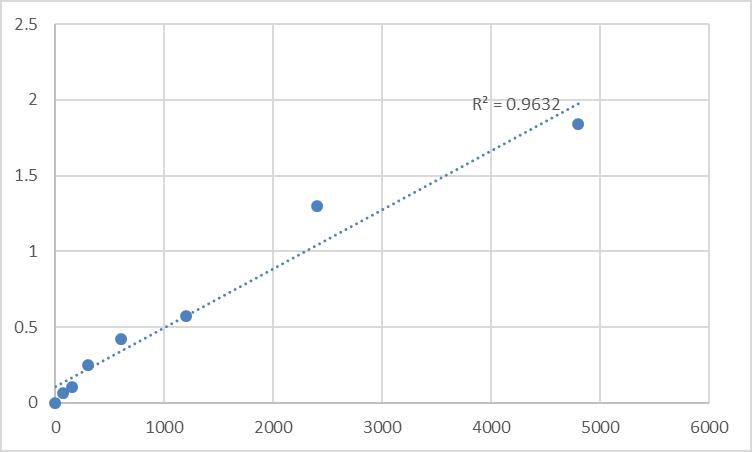Fig.1. Rat Matrix metalloproteinase 9/Gelatinase B (MMP9) Standard Curve.