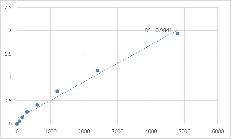 Fig.1. Rat Matrix metalloproteinase 2/Gelatinase A (MMP-2) Standard Curve.
