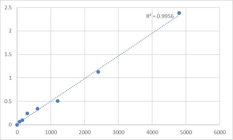 Fig.1. Rat Matrix metalloproteinase-16 (MMP16) Standard Curve.