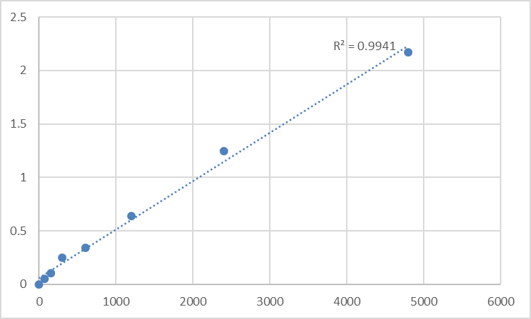 Fig.1. Rat Stromelysin-3 (MMP11) Standard Curve.