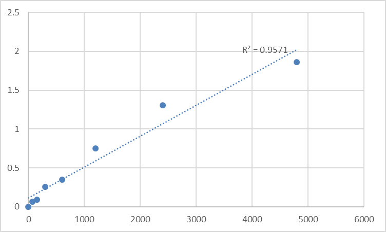Fig.1. Rat Matrix metalloproteinase 10 (MMP-10) Standard Curve.